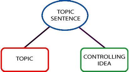 Dissertation Topics Example Dissertation Topics